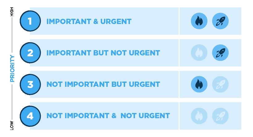 Quadrant Prioritization