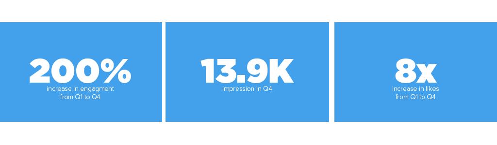 AAF Twitter Stats