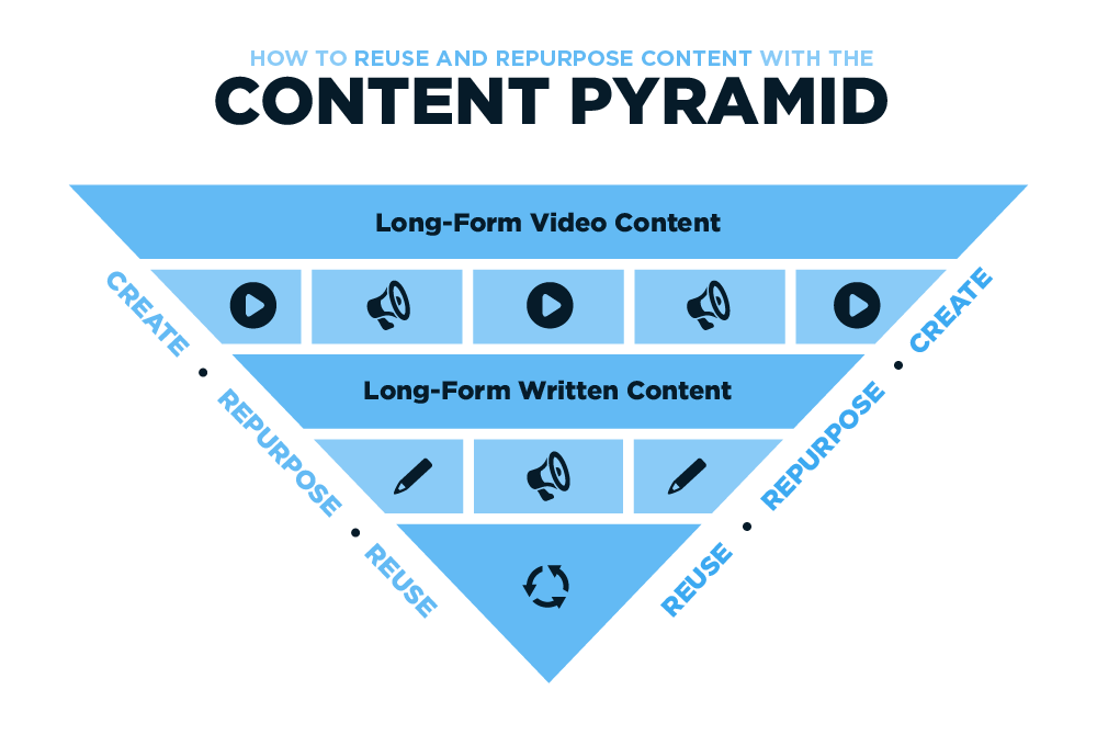 HOW TO REUSE AND REPURPOSE CONTENT WITH THE CONTENT PYRAMID