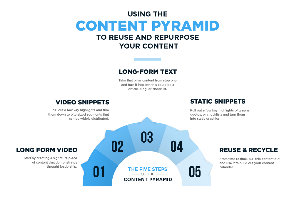 USING THE CONTENT PYRAMID TO REUSE AND REPURPOSE YOUR CONTENT